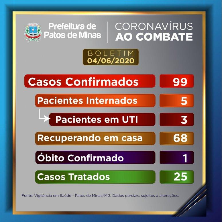 Patos de Minas termina a quinta-feira com 99 casos confirmados de covid-19