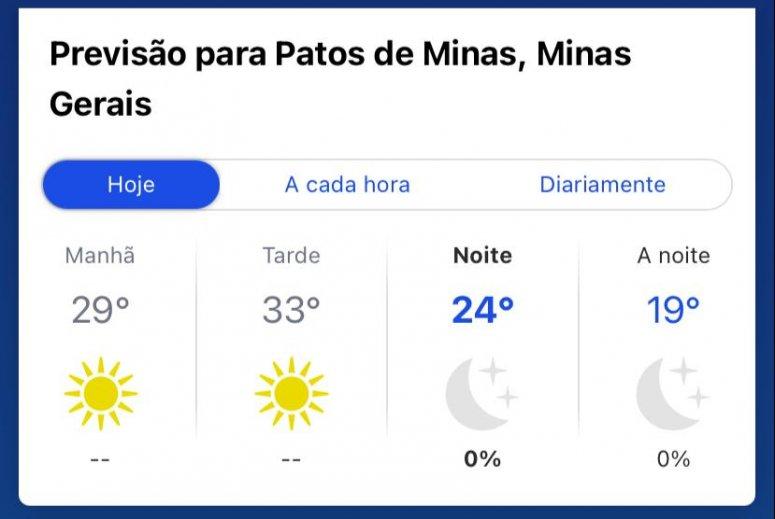 Temperatura sobe em Patos de Minas e termômetros marcam 33ºC