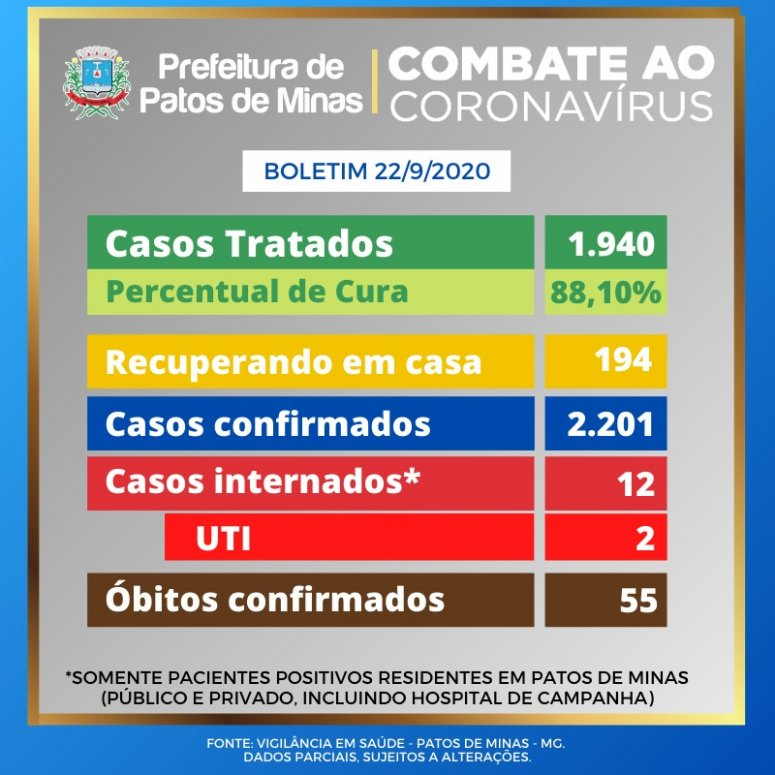 Outra morte por covid-19 é registrada em Patos de Minas