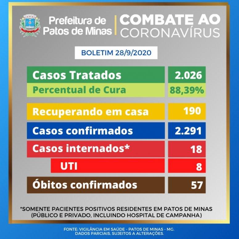 Patos de Minas já registrou 57 óbitos por covid-19