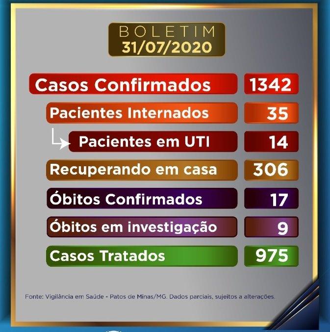 Patos de Minas já contabiliza 1.342 casos confirmados de covid-19