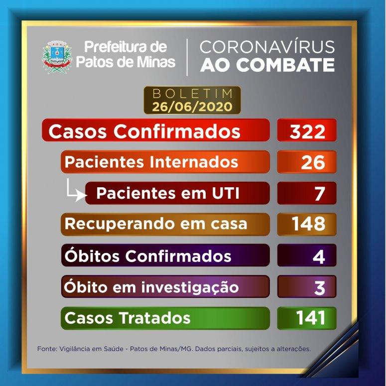 Situação preocupante: 322 casos confirmados de Covid-19 em Patos de Minas
