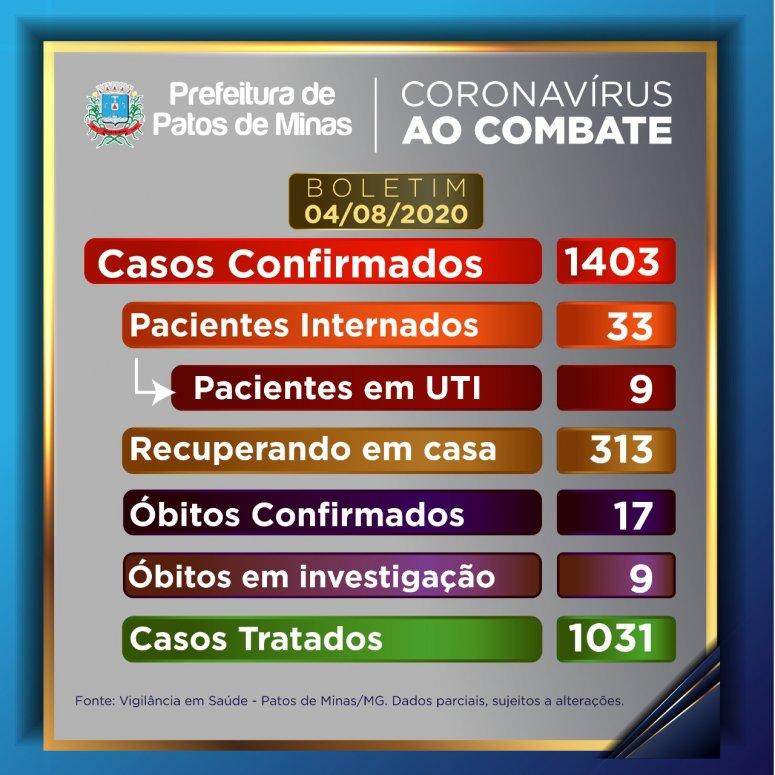 Patos de Minas registra mais 35 casos confirmados por coronavírus