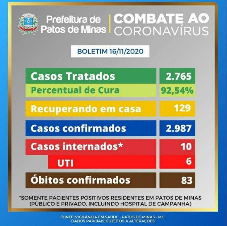Patos de Minas registra mais uma morte por covid-19 e total de óbitos sobe para 83
