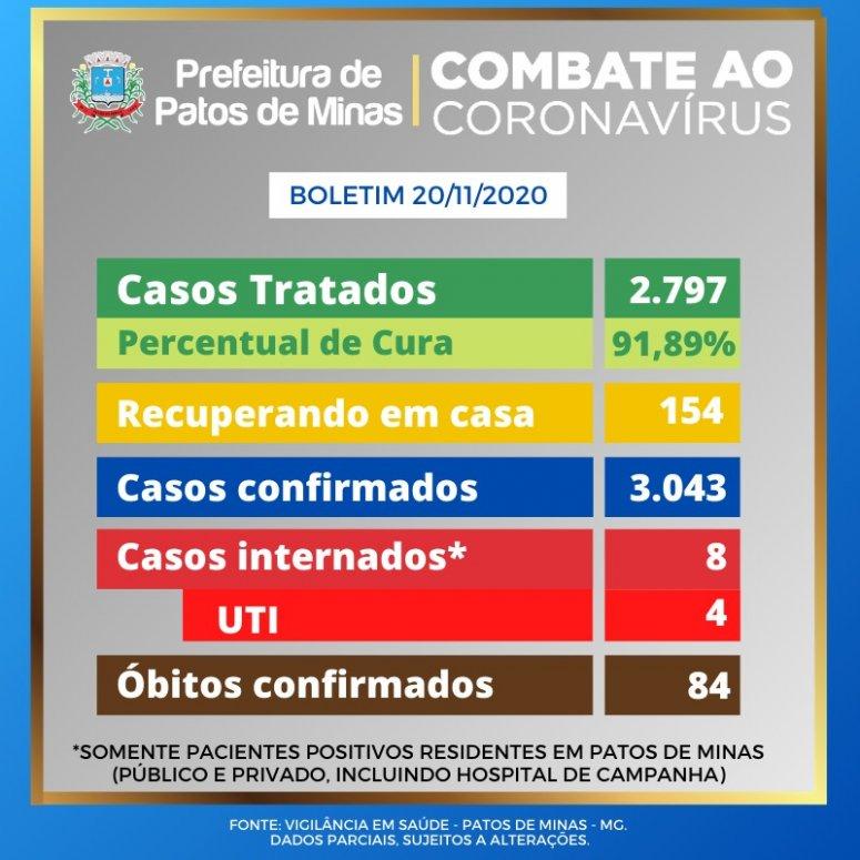 Com novos testes positivos, casos de coronavírus continuam crescendo em Patos de Minas
