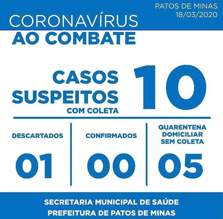 URGENTE: Sobe para 10 o número de casos suspeitos do novo coronavírus em Patos de Minas, diz Secretaria Municipal de Saúde