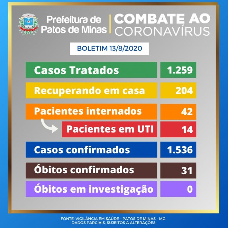 Prefeitura atualiza dados sobre pandemia de covid-19 nesta quinta-feira, 13
