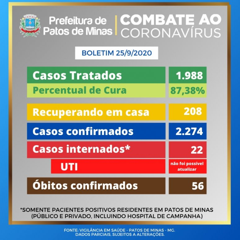 11 novos casos de coronavírus em Patos de Minas