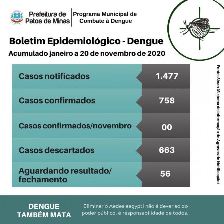Patos de Minas já tem mais de 700 casos confirmados de dengue