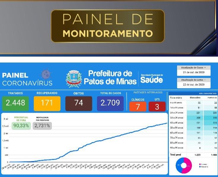 Boletim municipal registra mais 4 mortes por covid-19 em Patos de Minas