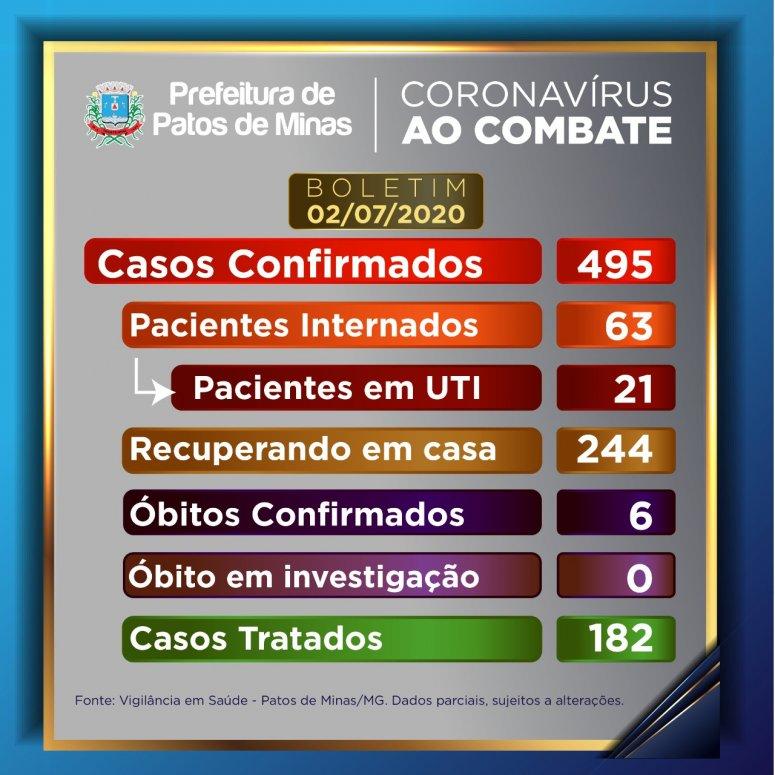 Patos de Minas já registrou 495 casos de Covid-19