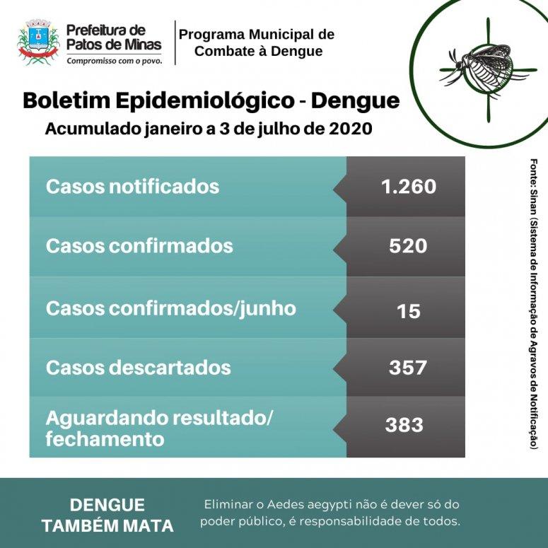 Patos de Minas já tem mais de 500 casos de dengue em 2020