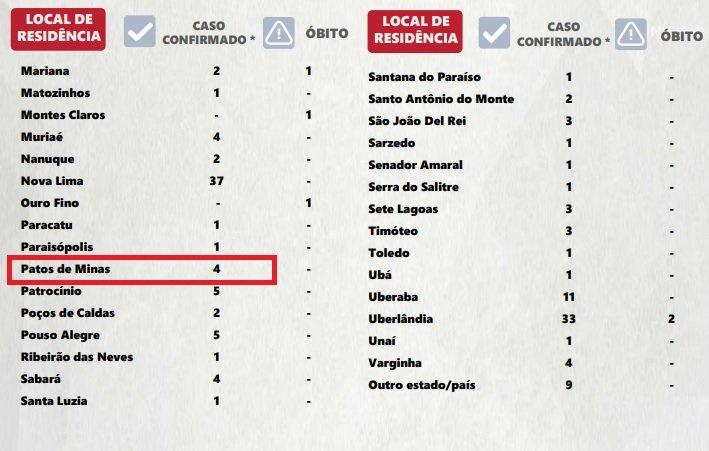 Patos de Minas possui 4 casos de Covid-19 confirmados, segundo Secretaria de Estado de Saúde