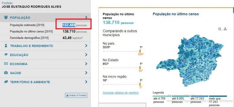 Estimativa da população de Patos de Minas passa de 150 mil, diz IBGE