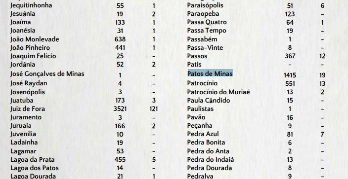 19 pessoas já morreram de coronavírus em Patos de Minas, segundo SES-MG