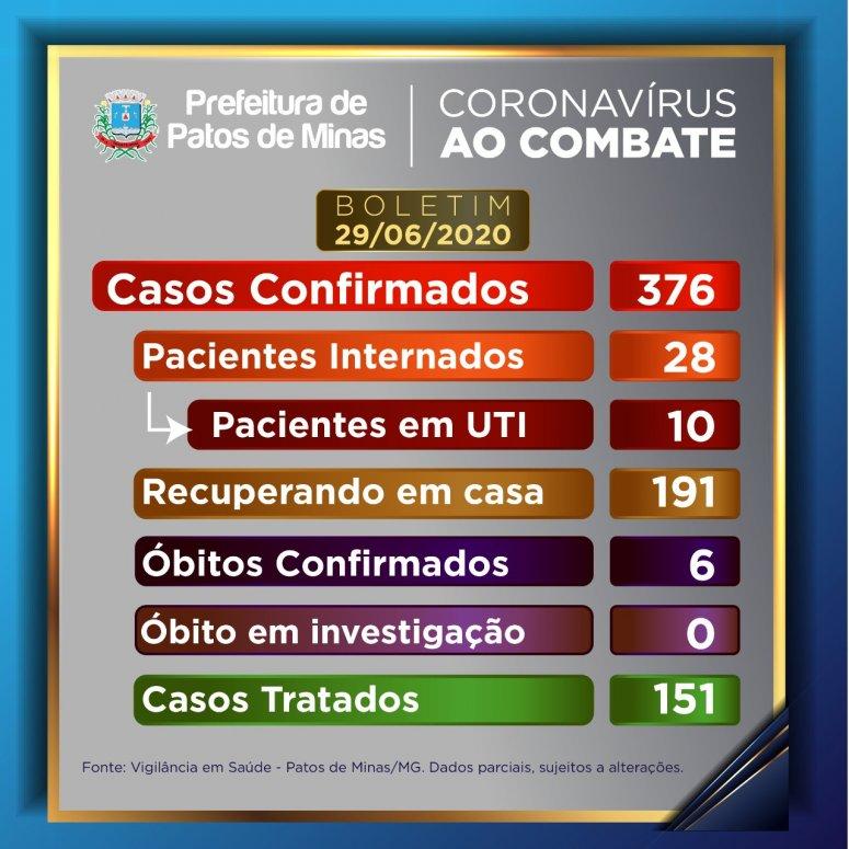 6 pessoas já morreram de coronavírus em Patos de Minas