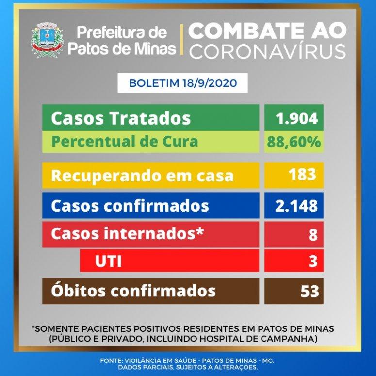 Boletim coronavírus: 31 novos casos registrados nesta sexta-feira