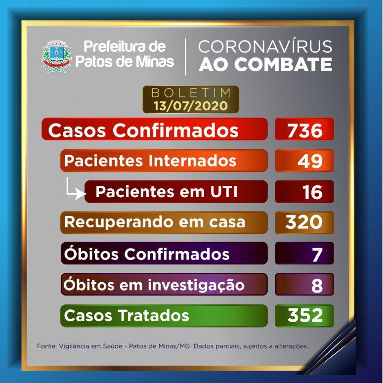 16 novos casos de covid-19 foram registrados em Patos de Minas