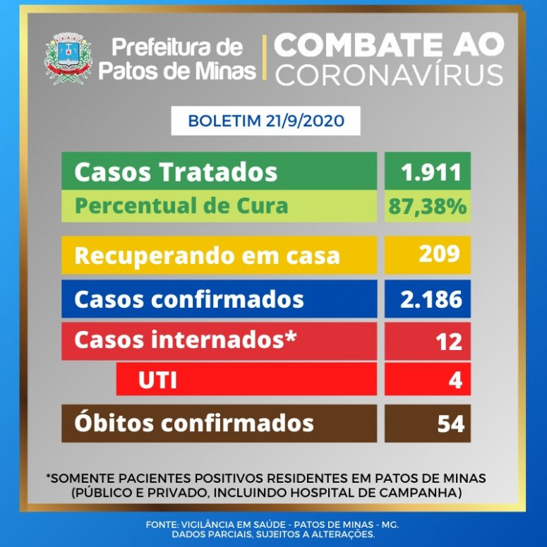 Patos de Minas tem mais uma morte por covid-19 e total chega a 54